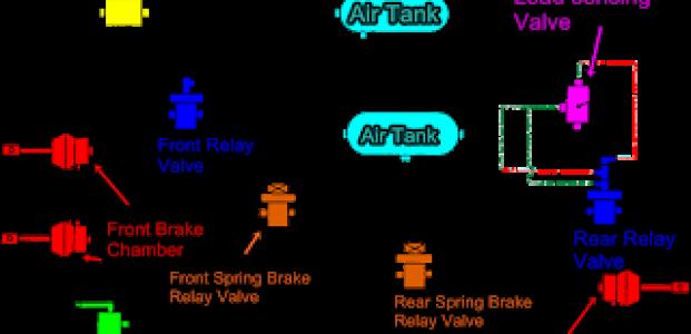 FULL AIR BRAKE SYSTEM